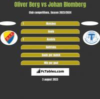 Oliver Berg vs Johan Blomberg h2h player stats