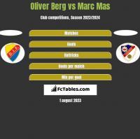 Oliver Berg vs Marc Mas h2h player stats