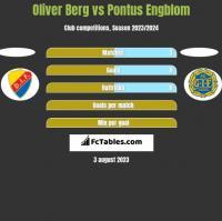 Oliver Berg vs Pontus Engblom h2h player stats