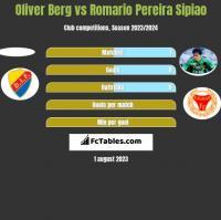Oliver Berg vs Romario Pereira Sipiao h2h player stats