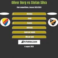 Oliver Berg vs Stefan Silva h2h player stats