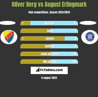 Oliver Berg vs August Erlingmark h2h player stats