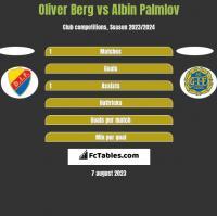 Oliver Berg vs Albin Palmlov h2h player stats