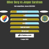 Oliver Berg vs Jesper Carstrom h2h player stats