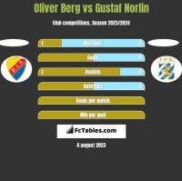 Oliver Berg vs Gustaf Norlin h2h player stats