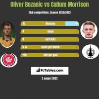 Oliver Bozanic vs Callum Morrison h2h player stats