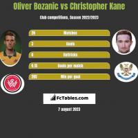 Oliver Bozanic vs Christopher Kane h2h player stats