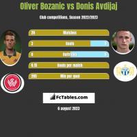 Oliver Bozanic vs Donis Avdijaj h2h player stats