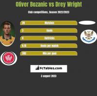 Oliver Bozanic vs Drey Wright h2h player stats
