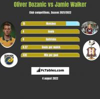 Oliver Bozanic vs Jamie Walker h2h player stats