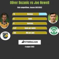 Oliver Bozanic vs Joe Newell h2h player stats