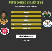 Oliver Bozanic vs Liam Craig h2h player stats