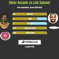 Oliver Bozanic vs Loic Damour h2h player stats