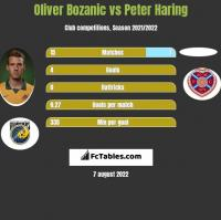 Oliver Bozanic vs Peter Haring h2h player stats
