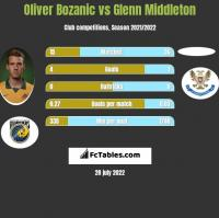 Oliver Bozanic vs Glenn Middleton h2h player stats
