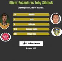 Oliver Bozanic vs Toby Sibbick h2h player stats