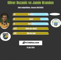 Oliver Bozanic vs Jamie Brandon h2h player stats