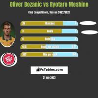 Oliver Bozanic vs Ryotaro Meshino h2h player stats