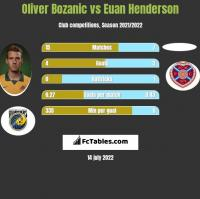 Oliver Bozanic vs Euan Henderson h2h player stats