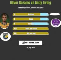 Oliver Bozanic vs Andy Irving h2h player stats