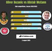 Oliver Bozanic vs Alistair McCann h2h player stats