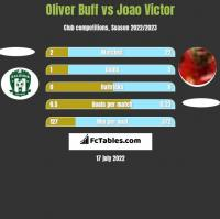 Oliver Buff vs Joao Victor h2h player stats