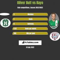 Oliver Buff vs Rayo h2h player stats