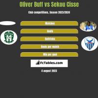 Oliver Buff vs Sekou Cisse h2h player stats
