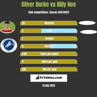 Oliver Burke vs Billy Kee h2h player stats