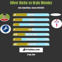 Oliver Burke vs Brais Mendez h2h player stats