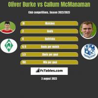 Oliver Burke vs Callum McManaman h2h player stats