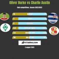 Oliver Burke vs Charlie Austin h2h player stats