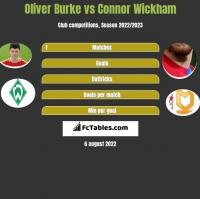 Oliver Burke vs Connor Wickham h2h player stats