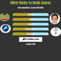 Oliver Burke vs Denis Suarez h2h player stats