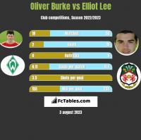 Oliver Burke vs Elliot Lee h2h player stats