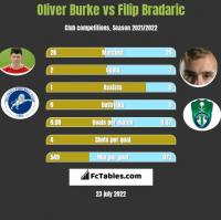 Oliver Burke vs Filip Bradaric h2h player stats