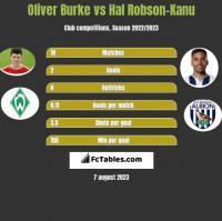 Oliver Burke vs Hal Robson-Kanu h2h player stats
