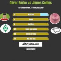 Oliver Burke vs James Collins h2h player stats