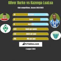 Oliver Burke vs Kazenga LuaLua h2h player stats