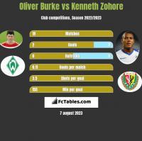 Oliver Burke vs Kenneth Zohore h2h player stats