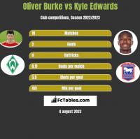 Oliver Burke vs Kyle Edwards h2h player stats