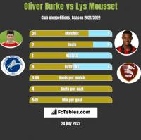 Oliver Burke vs Lys Mousset h2h player stats