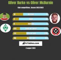 Oliver Burke vs Oliver McBurnie h2h player stats