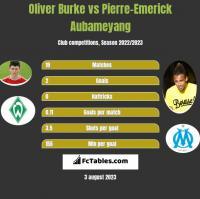 Oliver Burke vs Pierre-Emerick Aubameyang h2h player stats