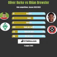 Oliver Burke vs Rhian Brewster h2h player stats