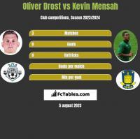Oliver Drost vs Kevin Mensah h2h player stats