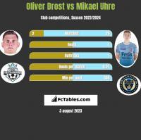 Oliver Drost vs Mikael Uhre h2h player stats