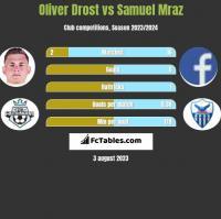 Oliver Drost vs Samuel Mraz h2h player stats