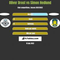 Oliver Drost vs Simon Hedlund h2h player stats