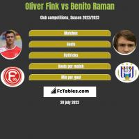 Oliver Fink vs Benito Raman h2h player stats